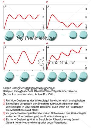 Pharmakologie, Dosierung und Wirkspiegel bei Medikation - Medical Pictures